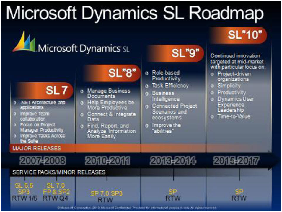 2017 And Beyond The Microsoft Dynamics Sl Roadmap